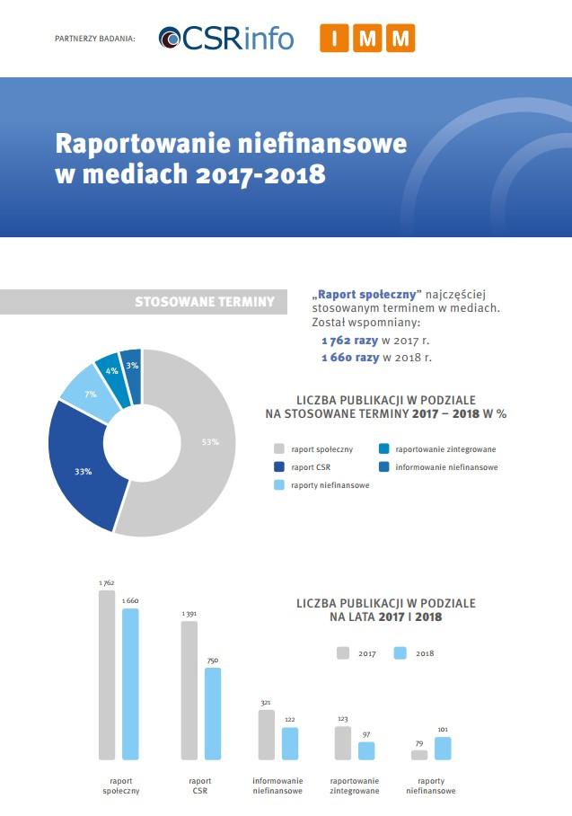 Raportowanie niefinansowe w mediach